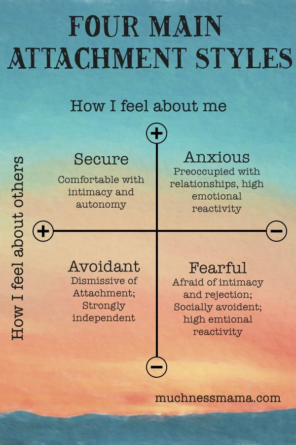 The Four Main Attachment Styles | muchnessmama.com | Understanding attachment styles in relationships | Emotionally Focused Therapy